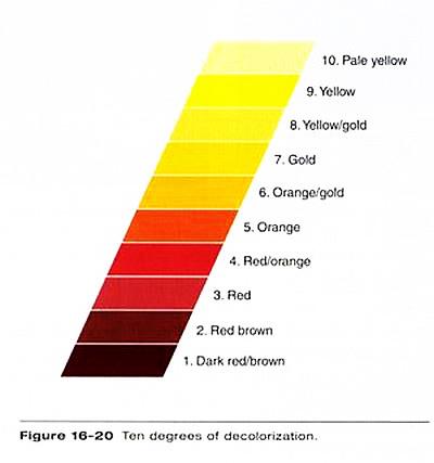 از بین بردن زردی و نارنجی موها